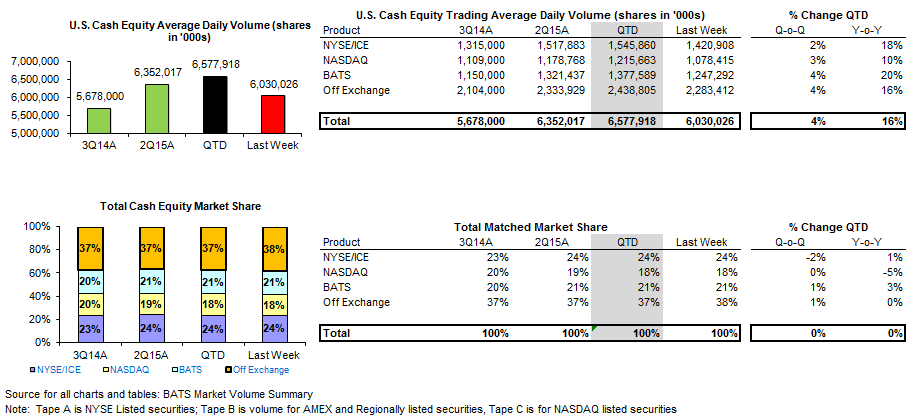 HEDGEYE Exchange Volume Tracker | Grind Higher in Vol Spurring Incremental Activity - chart 3 U.S. cash equity