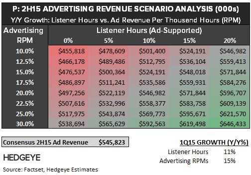P: Thoughts into the Print (2Q15) - P   2H15 Ad rev scen v2