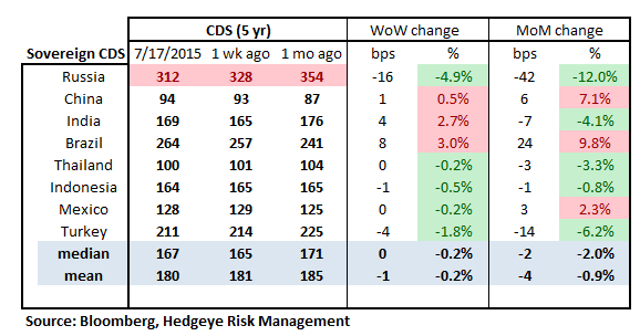 Monday Morning Risk Monitor | Risk Measures Recede In The Latest Week - RM16
