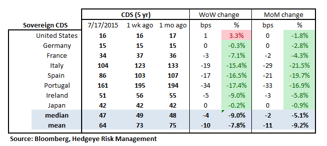 Monday Morning Risk Monitor | Risk Measures Recede In The Latest Week - RM18