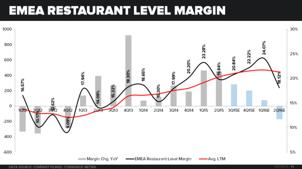 FUNDAMENTAL WALK THROUGH | SBUX - CHART11