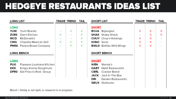 FUNDAMENTAL WALK THROUGH | SBUX - CHART20