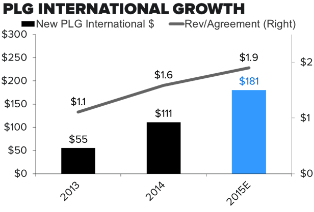 WWW- $40 in a Year - PLG cumulative intl rev