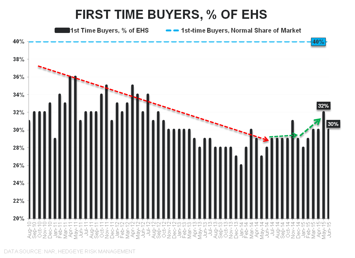 June-boree | Demand ↑, Supply ↓, Price ↑ - EHS 1st time buyers