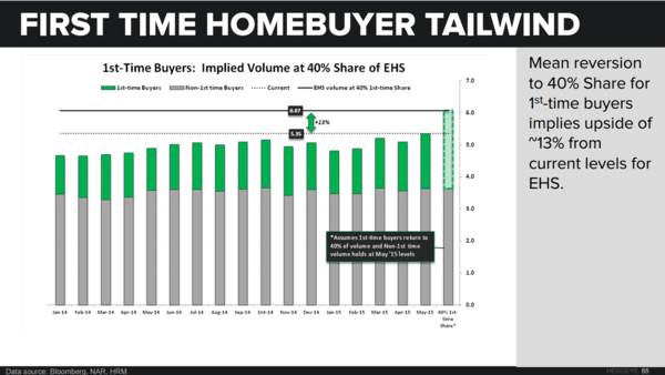 June-boree | Demand ↑, Supply ↓, Price ↑ - EHS 1st time buyer upside