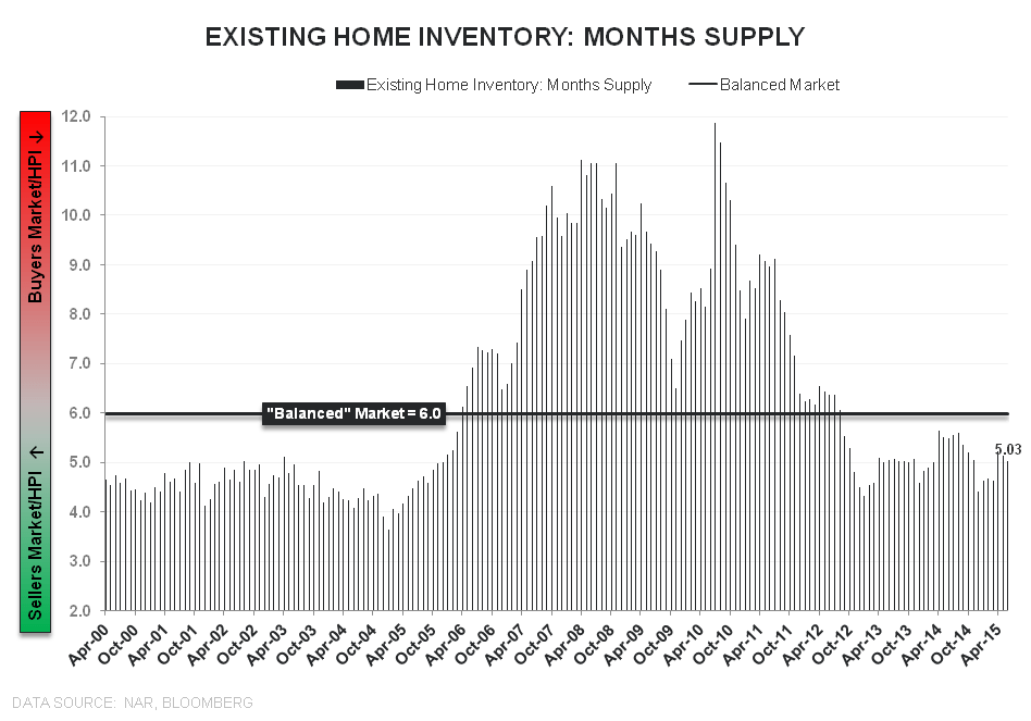 June-boree | Demand ↑, Supply ↓, Price ↑ - EHS Inventory Mo Supply