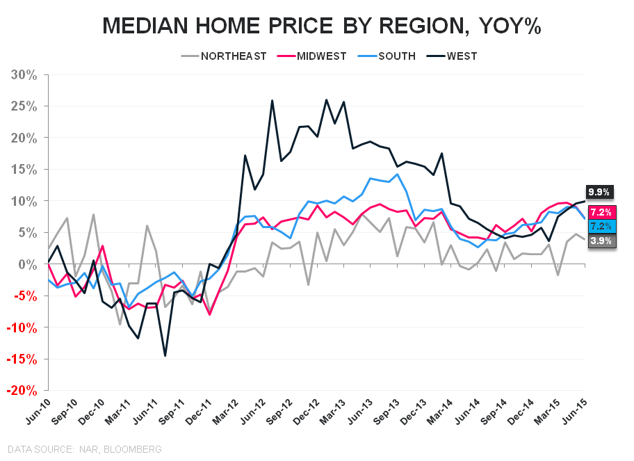 June-boree | Demand ↑, Supply ↓, Price ↑ - EHS Median Price YoY