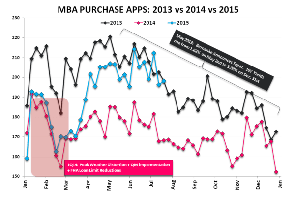 June-boree | Demand ↑, Supply ↓, Price ↑ - Purchase 2013v14v15