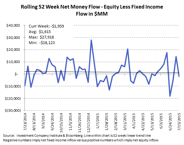 ICI Fund Flow Survey | Eye Popping Domestic Equity Outflow - Worst Week Since 2011 - ICI10