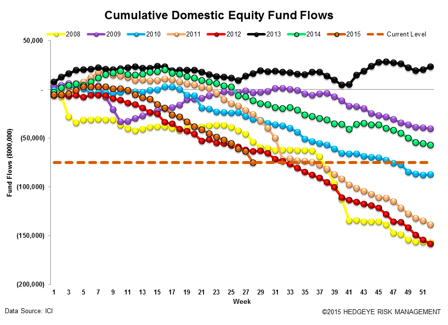 ICI Fund Flow Survey | Eye Popping Domestic Equity Outflow - Worst Week Since 2011 - ICI12