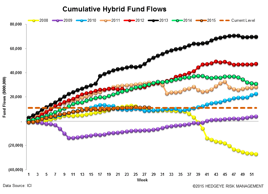 ICI Fund Flow Survey | Eye Popping Domestic Equity Outflow - Worst Week Since 2011 - ICI14