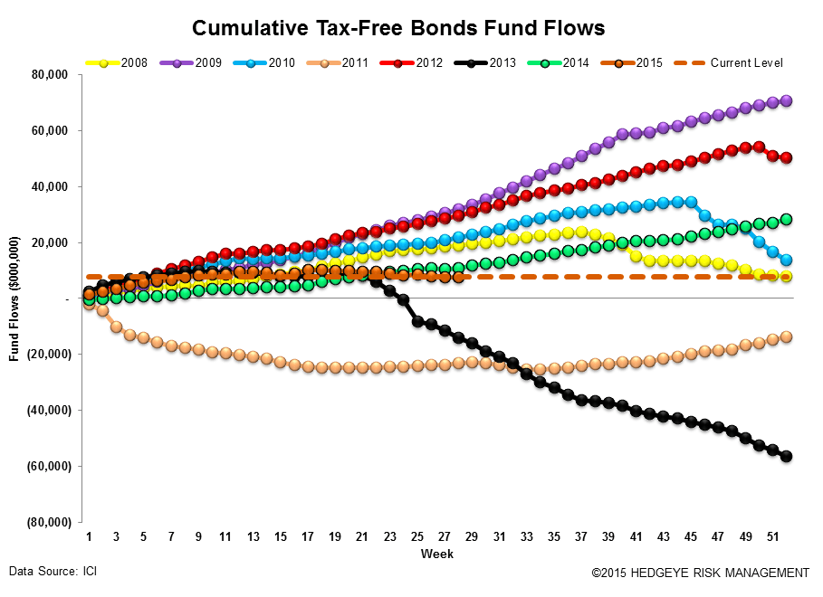 ICI Fund Flow Survey | Eye Popping Domestic Equity Outflow - Worst Week Since 2011 - ICI16