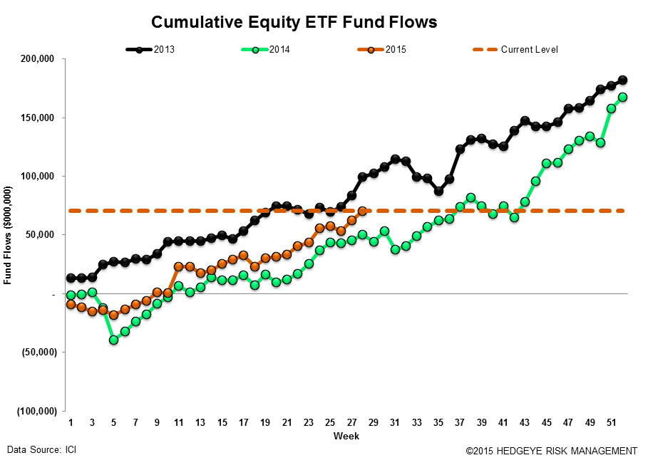 ICI Fund Flow Survey | Eye Popping Domestic Equity Outflow - Worst Week Since 2011 - ICI17
