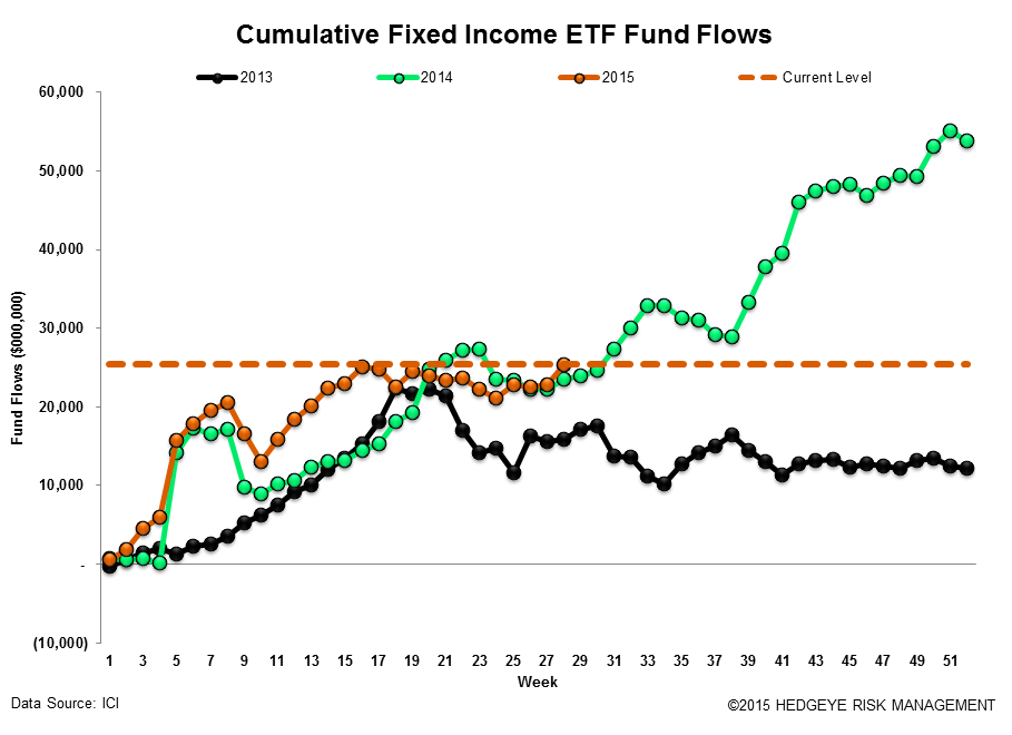 ICI Fund Flow Survey | Eye Popping Domestic Equity Outflow - Worst Week Since 2011 - ICI18