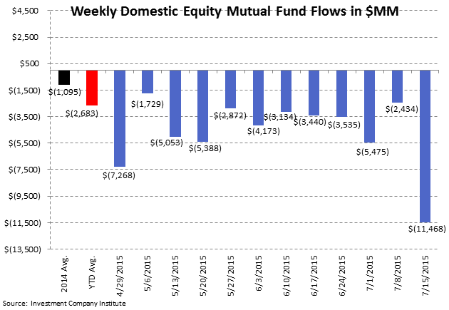 ICI Fund Flow Survey | Eye Popping Domestic Equity Outflow - Worst Week Since 2011 - ICI2