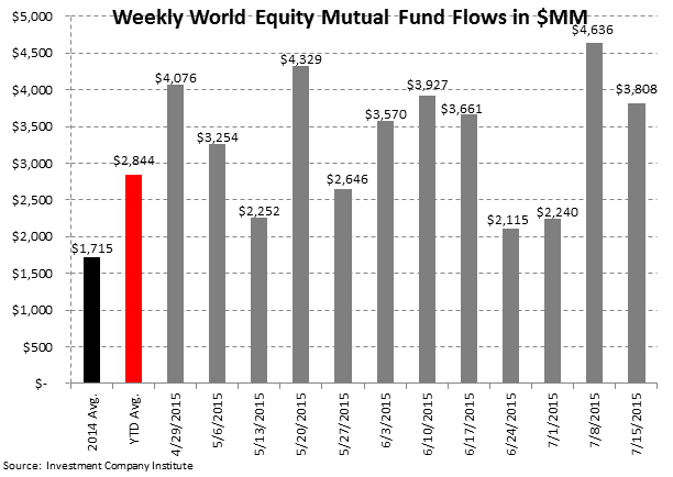ICI Fund Flow Survey | Eye Popping Domestic Equity Outflow - Worst Week Since 2011 - ICI3