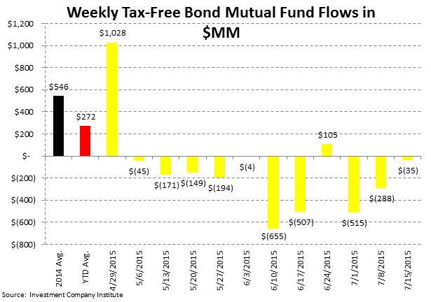 ICI Fund Flow Survey | Eye Popping Domestic Equity Outflow - Worst Week Since 2011 - ICI5