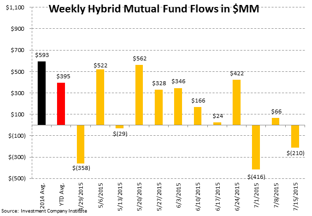 ICI Fund Flow Survey | Eye Popping Domestic Equity Outflow - Worst Week Since 2011 - ICI6