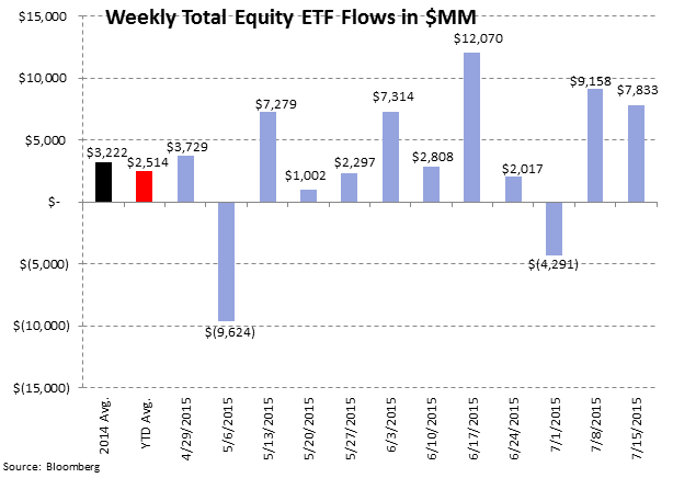 ICI Fund Flow Survey | Eye Popping Domestic Equity Outflow - Worst Week Since 2011 - ICI7