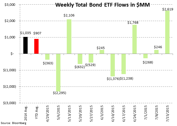 ICI Fund Flow Survey | Eye Popping Domestic Equity Outflow - Worst Week Since 2011 - ICI8