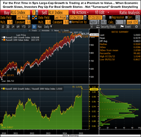 CHART OF THE DAY: Making The Big Macro Market Calls - Chart of the Day