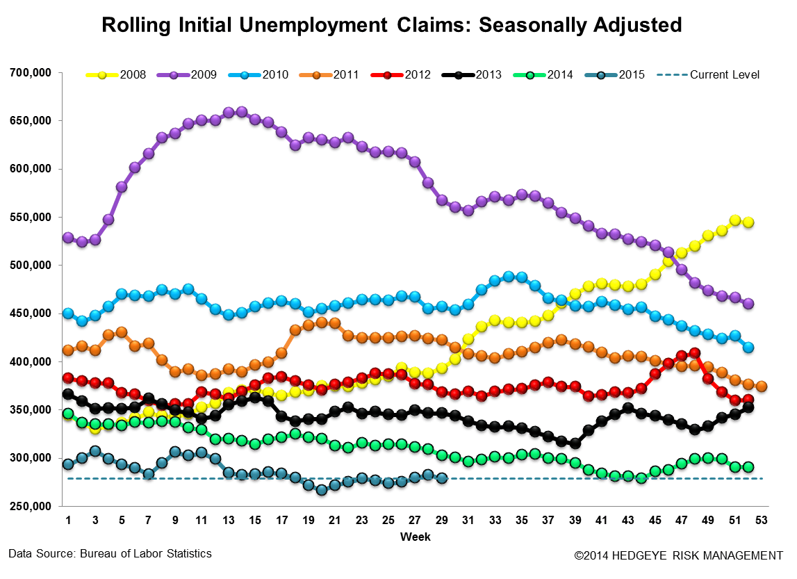 INITIAL JOBLESS CLAIMS | PARTY LIKE IT'S 1973? - Claims3