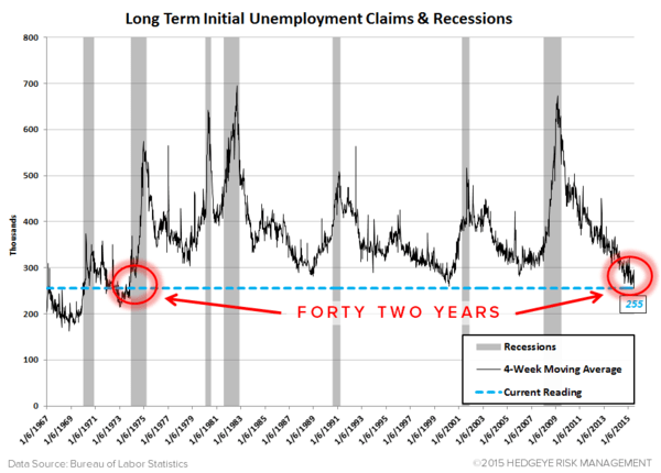 INITIAL JOBLESS CLAIMS | PARTY LIKE IT'S 1973? - Claims20 normal