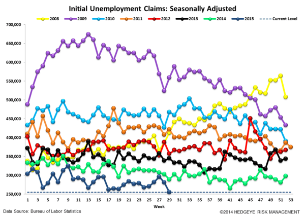 INITIAL JOBLESS CLAIMS | PARTY LIKE IT'S 1973? - Claims4 normal