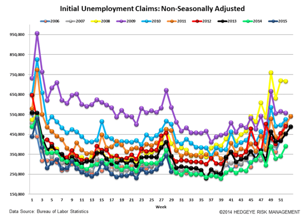 INITIAL JOBLESS CLAIMS | PARTY LIKE IT'S 1973? - Claims5 normal