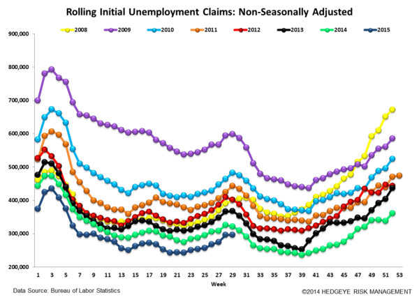 INITIAL JOBLESS CLAIMS | PARTY LIKE IT'S 1973? - Claims6 normal