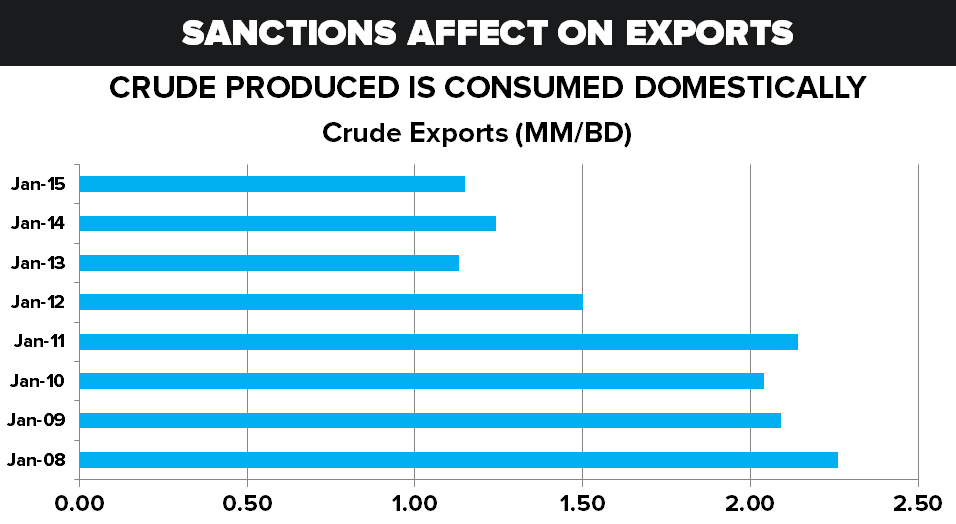 IRAN NUCLEAR DEAL: Key Catalysts - Crude Exports