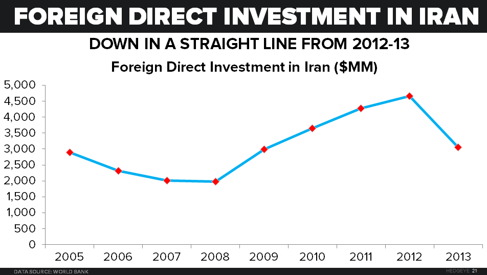 IRAN NUCLEAR DEAL: Key Catalysts - Foreign Direct Investment