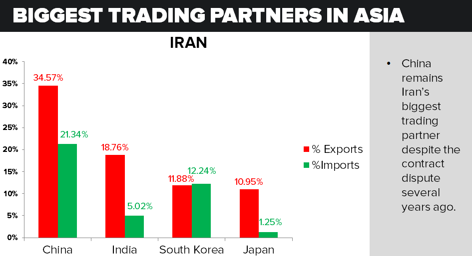 IRAN NUCLEAR DEAL: Key Catalysts - Iran Trading Partners