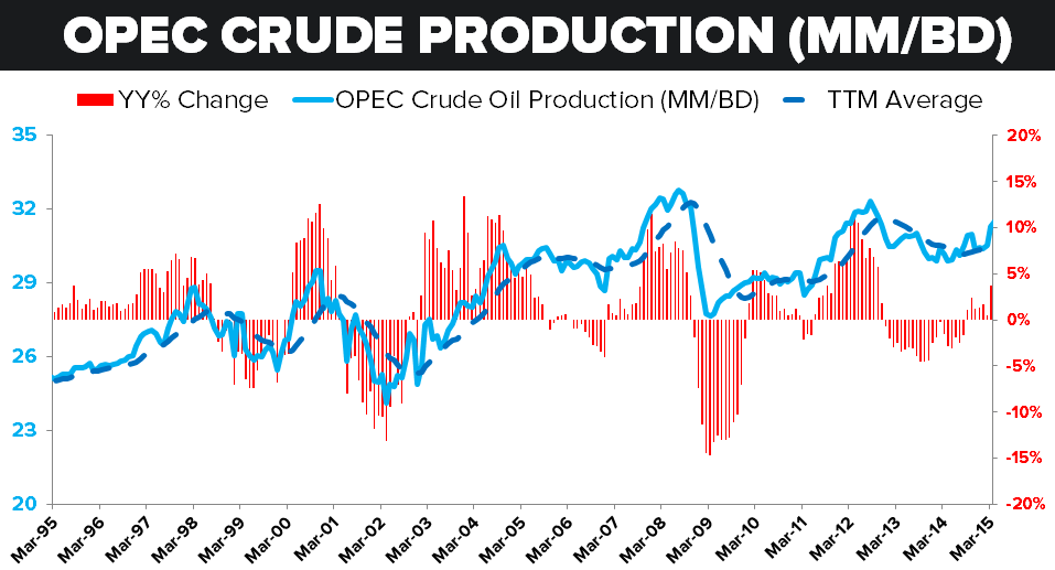 IRAN NUCLEAR DEAL: Key Catalysts - OPEC Crude Production
