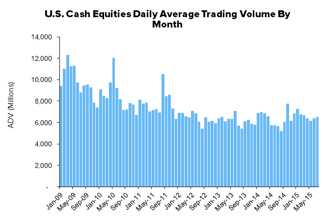 HEDGEYE Exchange Tracker | Cash Equities and Options Rocketing Higher - 2XMon10