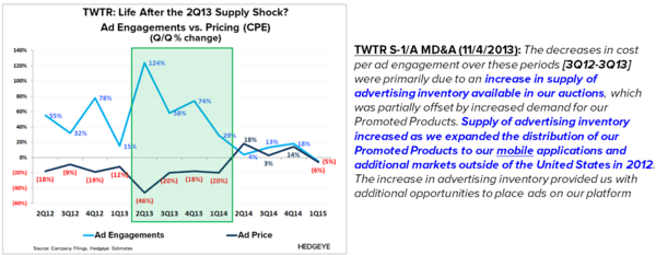 TWTR: Thoughts into the Print (2Q15) - TWTR   2Q13 Supply Shock slide