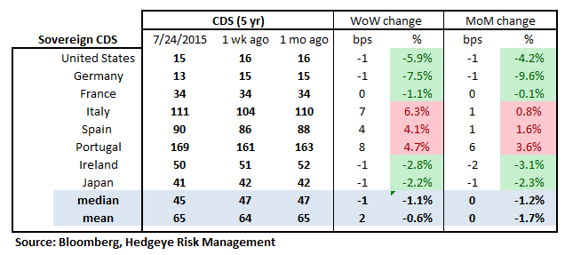 MONDAY MORNING RISK MONITOR | JUNK BONDS & CHINA SEEING RED - RM 18