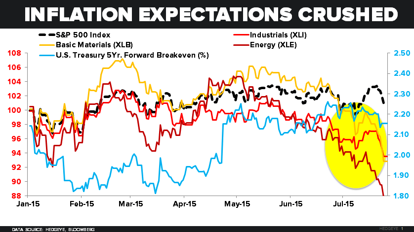 CHART OF THE DAY: Are You Long Inflation Expectations? (Hope Not) - Z 07.27.15 chart
