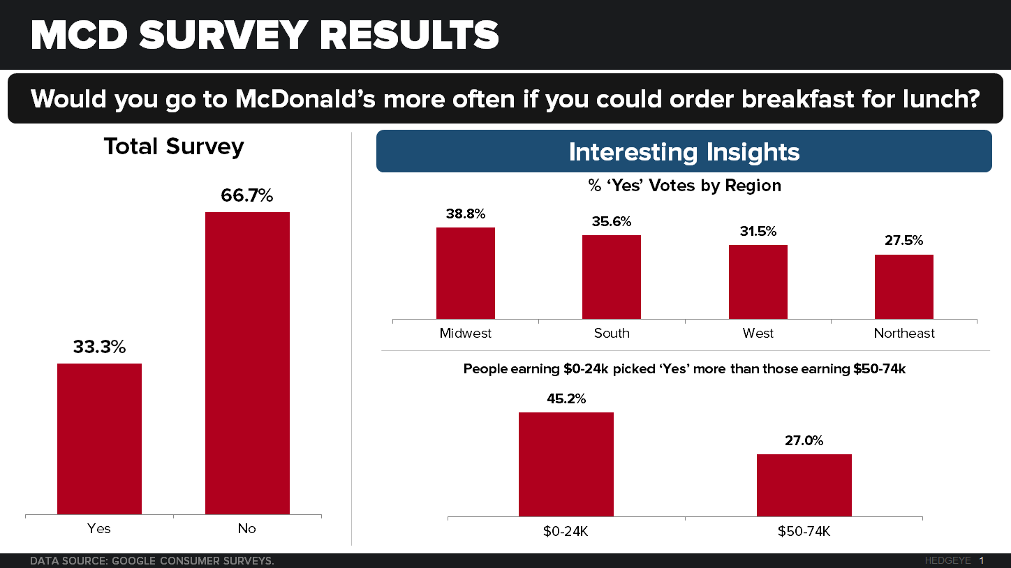 MCD | THE GAME CHANGER | ALL DAY BREAKFAST (ADB) SURVEY RESULTS - CHART ADB