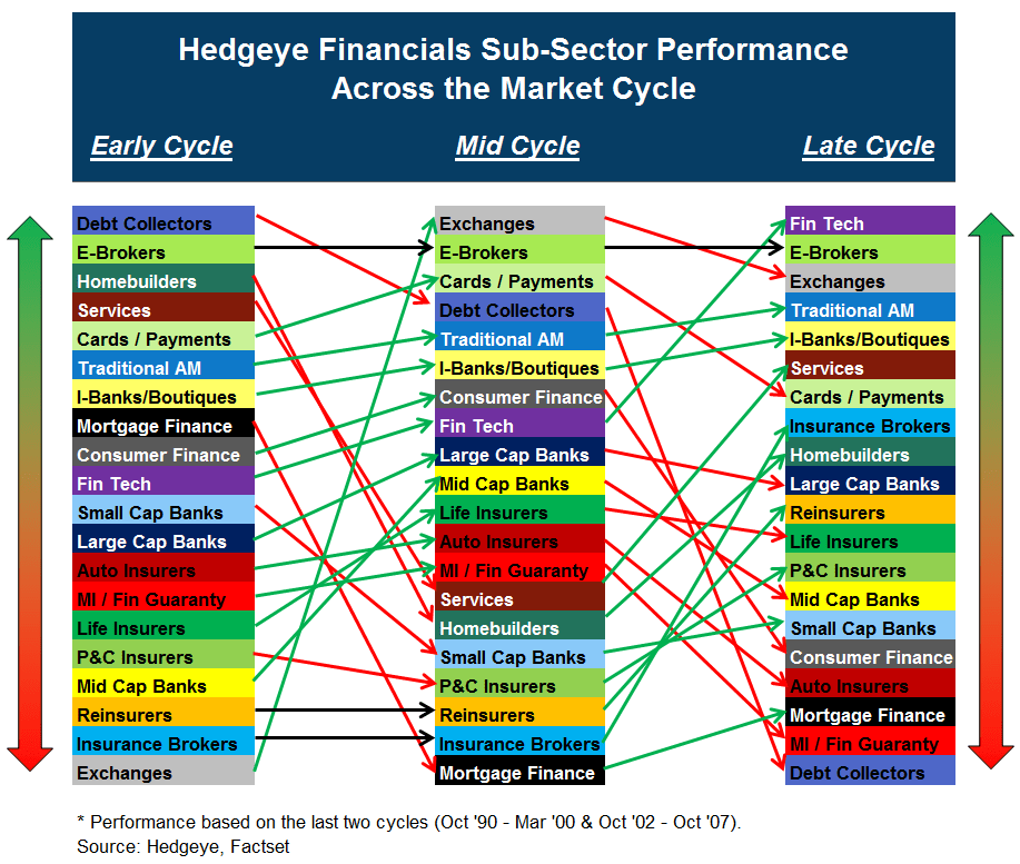 Encore Capital (ECPG) | Speedbumps on the Short Highway - relative subsector performance chart v2