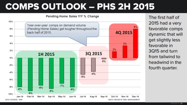 CHART OF THE DAY: Pending Homes Sales (Courtesy of Dr. Drake) - Z PHS Comps CoD