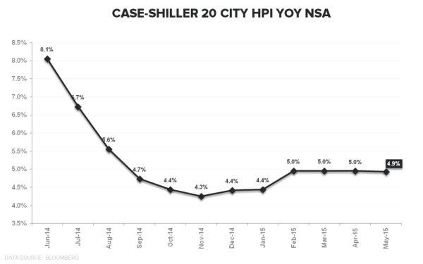 HH Formation vs HPI = Momo vs. So-So - CS 20 City HPI NSA YOY  TTM