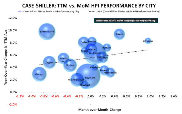 HH Formation vs HPI = Momo vs. So-So - CS MoM Vs YoY TTM Scatterplot