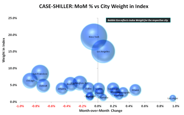 HH Formation vs HPI = Momo vs. So-So - CS MoM   vs City Weight in Index