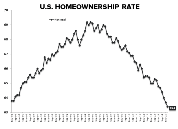 HH Formation vs HPI = Momo vs. So-So - HVS Homeownership Rate