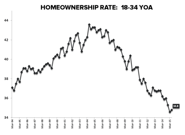 HH Formation vs HPI = Momo vs. So-So - HVS Homeownership Rate 18 34YOA