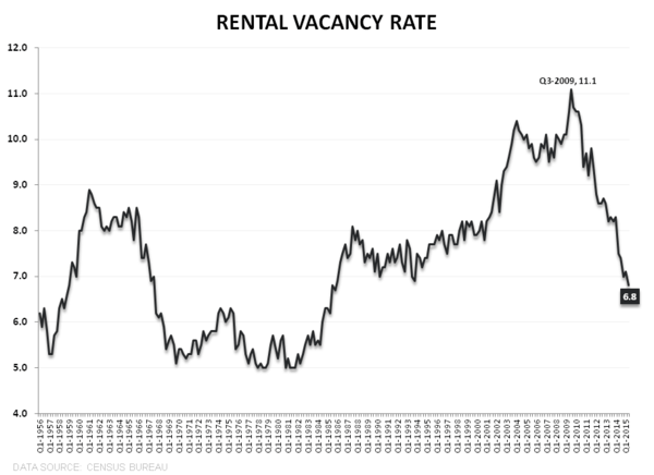 HH Formation vs HPI = Momo vs. So-So - HVS Rental Vacancy Rate