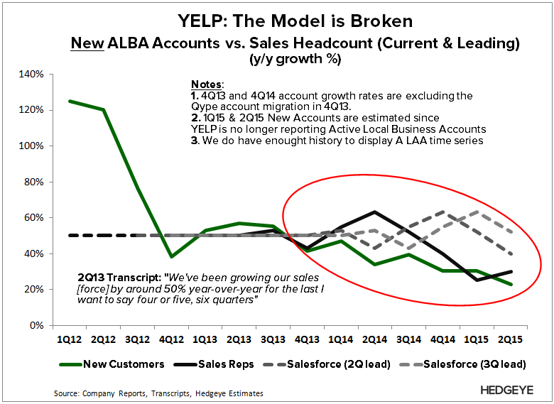 YELP: Seppuku (2Q15) - YELP   Acct vs. Sales 2Q15