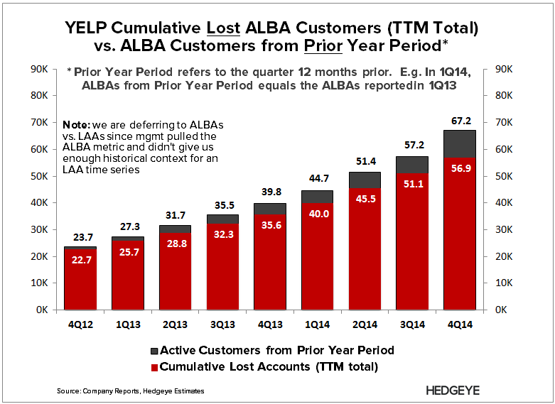YELP: Seppuku (2Q15) - YELP   Prior vs. TTM lost