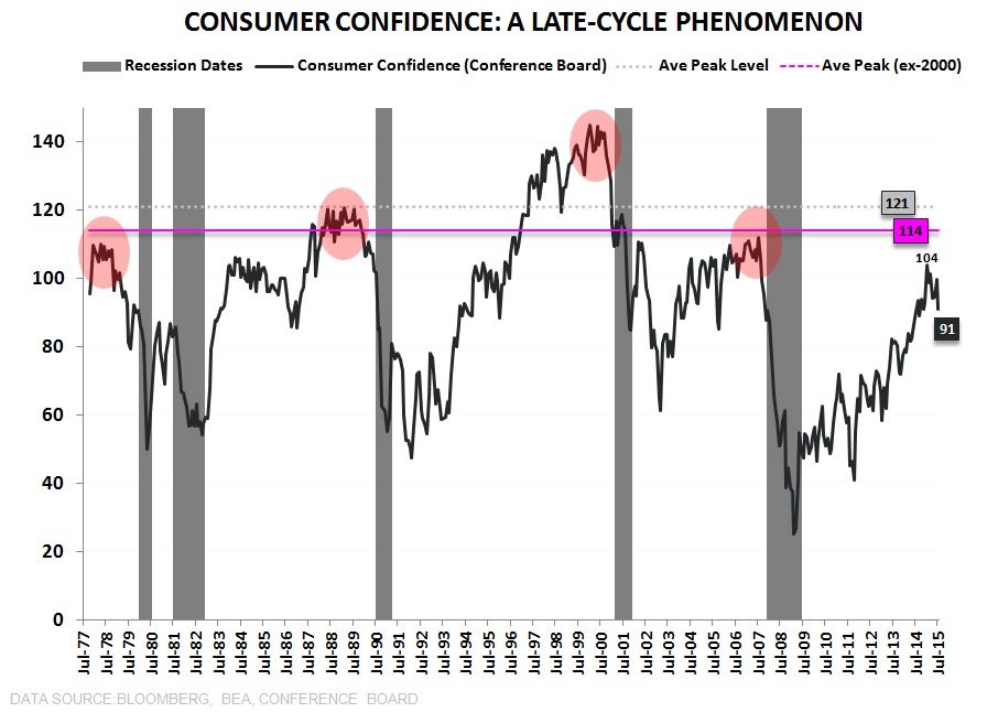 CHART OF THE DAY: Another Classic #LateCycle Rollover > Consumer Confidence - z Confidence CoD